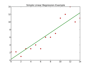 Simple Linear Regression Diagram